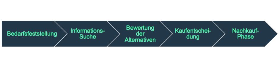 Conversion-Optimierung-Kaufentscheidungsprozess