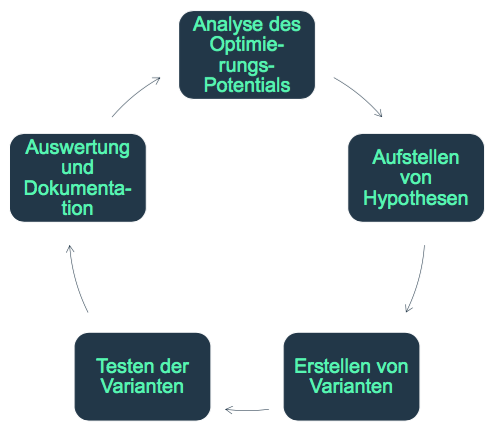 Conversion-Rate-Optimierung-Fuenf-Phasen-Modell