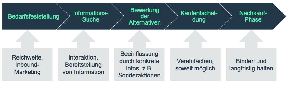 Kaufentscheidungs-Prozess-mit-Zusatz-Informationen