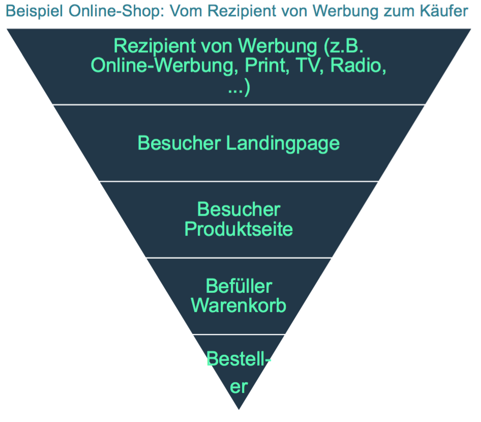 converison-optimierung-conversion-funnel