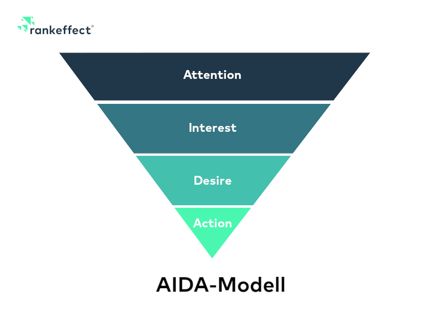 AIDA Modell visualisiert den Kaufprozess