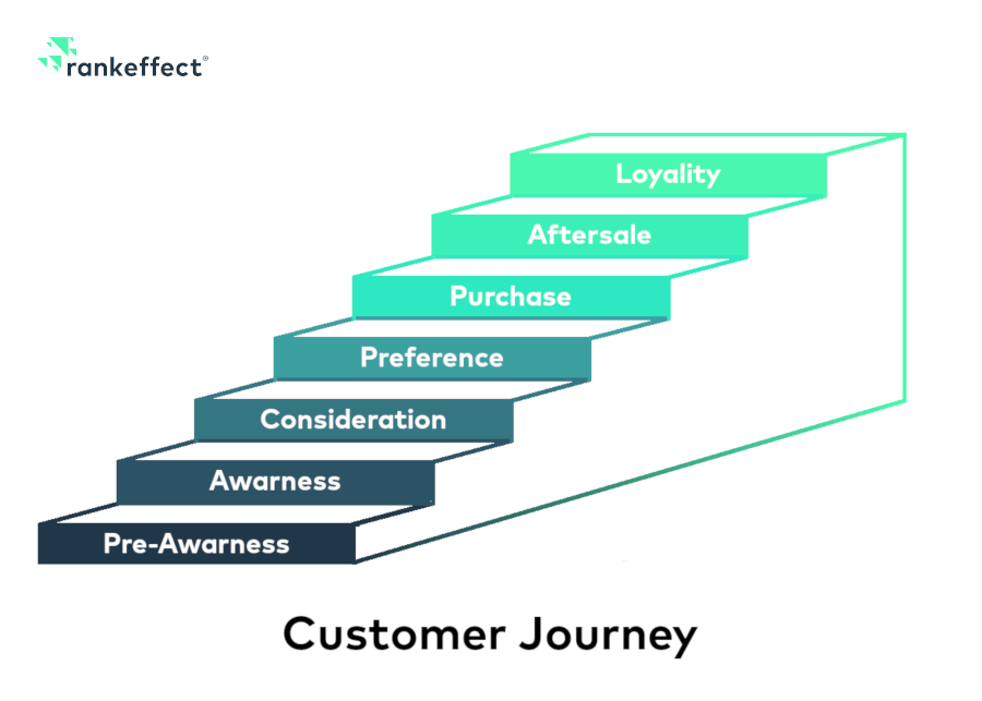 Customer Journey Modell