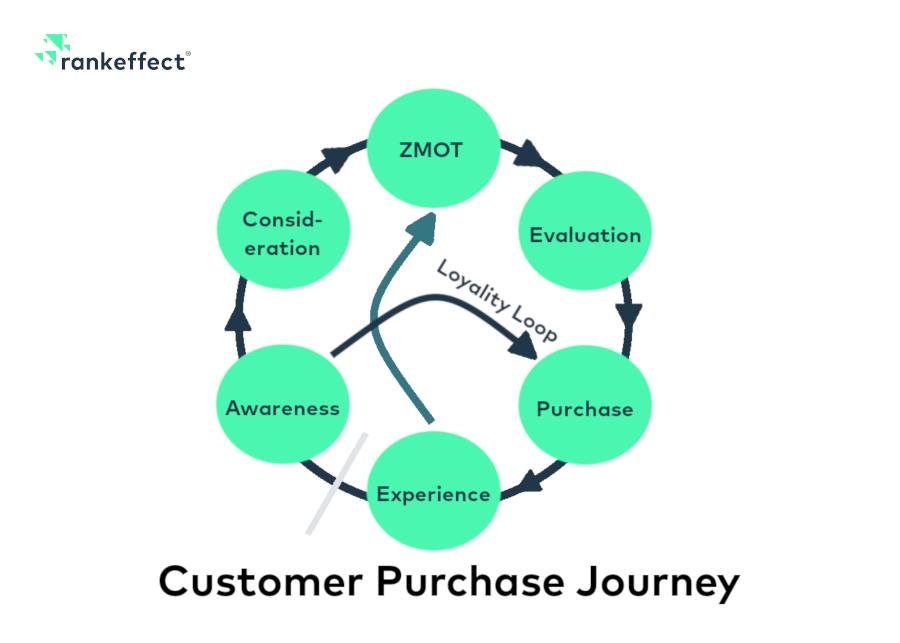 Customer Purchase Journey Modell