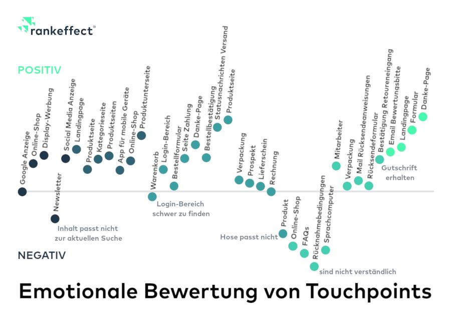 Emotionale Bewertung von Touchpoints