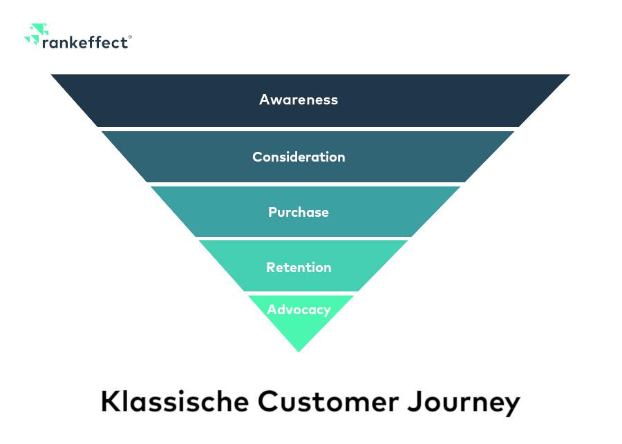 Klassisches Customer Journey Modell
