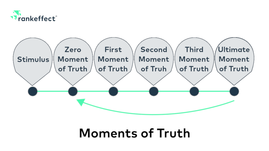 Moments of Truth Modell
