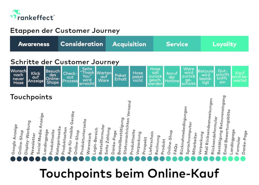 Touchpoints einer Customer Journey
