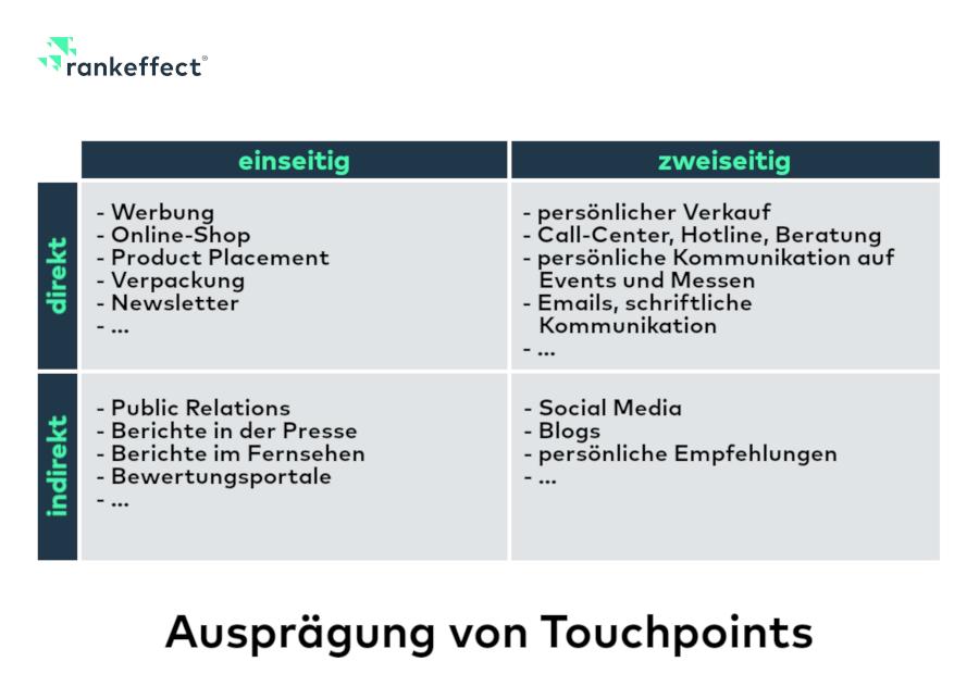 Ausprägung von Touchpoints